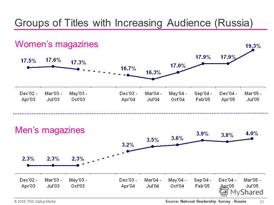 © 2005, TNS Gallup Media 21 Womens magazines Groups of Titles with Increasing Audience (Russia) Mens magazines Source: National Readership Survey - Russia