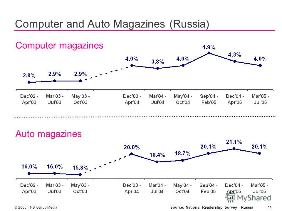 © 2005, TNS Gallup Media 23 Computer magazines Computer and Auto Magazines (Russia) Auto magazines Source: National Readership Survey - Russia