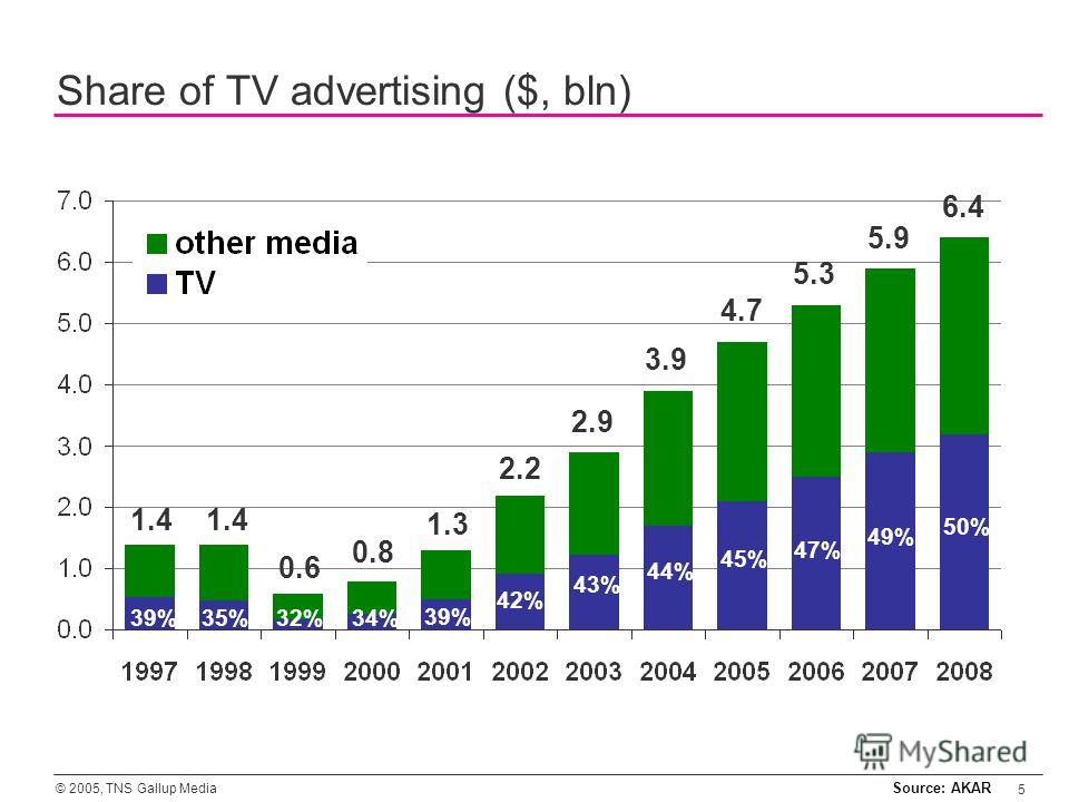 © 2005, TNS Gallup Media 5 Share of TV advertising ($, bln) Source: AKAR 1.4 0.6 0.8 1.3 2.2 2.9 3.9 4.7 5.3 5.9 6.4 39%35%32%34% 39% 42% 43% 44% 45% 47% 49% 50%