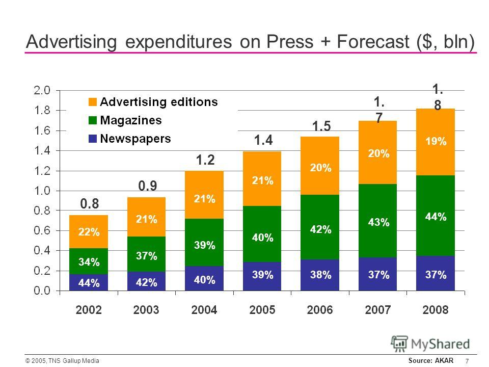 © 2005, TNS Gallup Media 7 0.8 0.9 1.2 1.4 1.5 1. 7 1. 8 Advertising expenditures on Press + Forecast ($, bln) Source: AKAR 44% 42% 40% 39%38%37% 34% 37% 39% 40% 42% 43% 44% 22% 21% 20% 19%