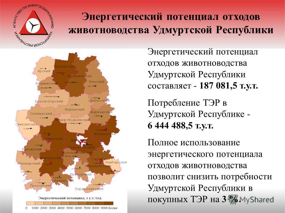 Энергетический потенциал отходов животноводства Удмуртской Республики составляет - 187 081,5 т.у.т. Потребление ТЭР в Удмуртской Республике - 6 444 488,5 т.у.т. Полное использование энергетического потенциала отходов животноводства позволит снизить п