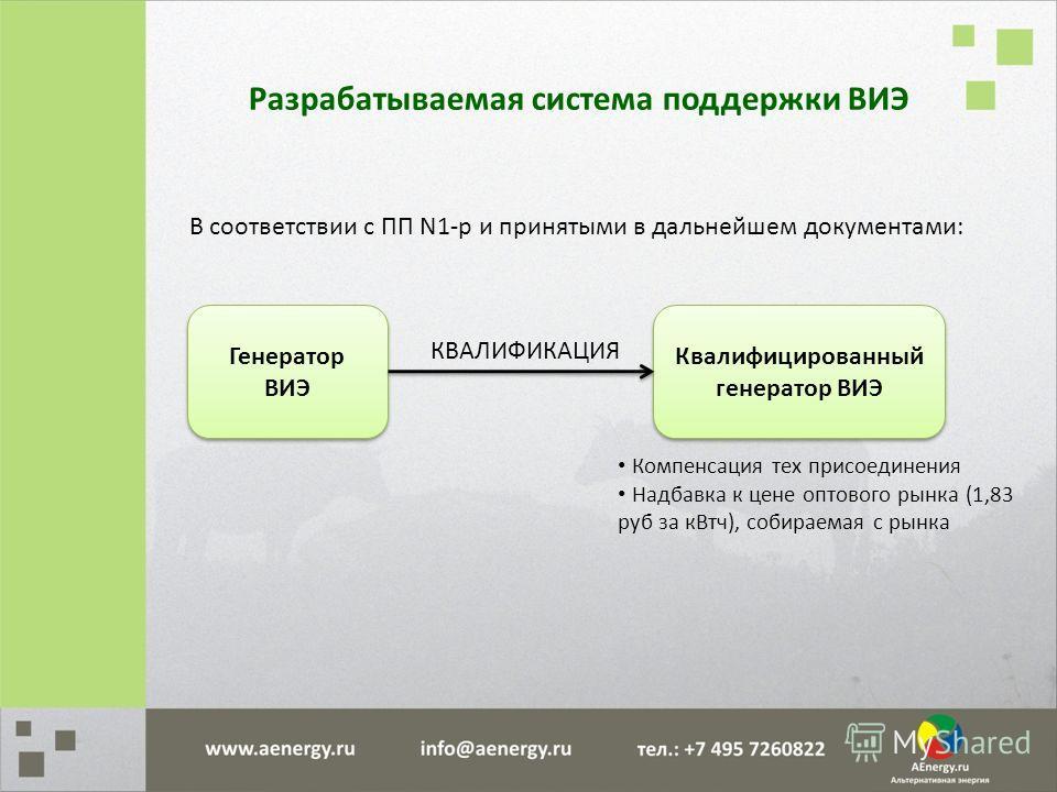 Разрабатываемая система поддержки ВИЭ В соответствии с ПП N1-р и принятыми в дальнейшем документами: Генератор ВИЭ Квалифицированный генератор ВИЭ Компенсация тех присоединения Надбавка к цене оптового рынка (1,83 руб за кВтч), собираемая с рынка КВА