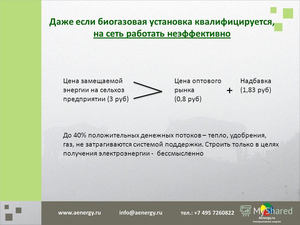 Даже если биогазовая установка квалифицируется, на сеть работать неэффективно Цена замещаемой энергии на сельхоз предприятии (3 руб) Цена оптового рынка (0,8 руб) + Надбавка (1,83 руб) До 40% положительных денежных потоков – тепло, удобрения, газ, не