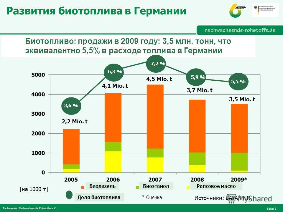 Fachagentur Nachwachsende Rohstoffe e.V. Seite: 5 Развития биотоплива в Германии Источники: BAFA/FNR [на 1000 т] * Оценка 2,2 Mio. t 4,1 Mio. t 4,5 Mio. t 3,5 Mio. t 3,7 Mio. t Биотопливо: продажи в 2009 году: 3,5 млн. тонн, что эквивалентно 5,5% в р