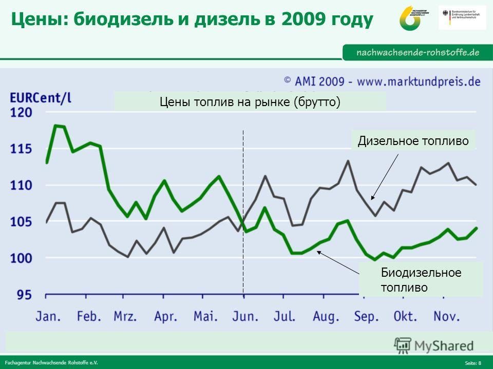 Fachagentur Nachwachsende Rohstoffe e.V. Seite: 8 Цены: биодизель и дизель в 2009 году Дизельное топливо Биодизельное топливо Цены топлив на рынке (брутто)