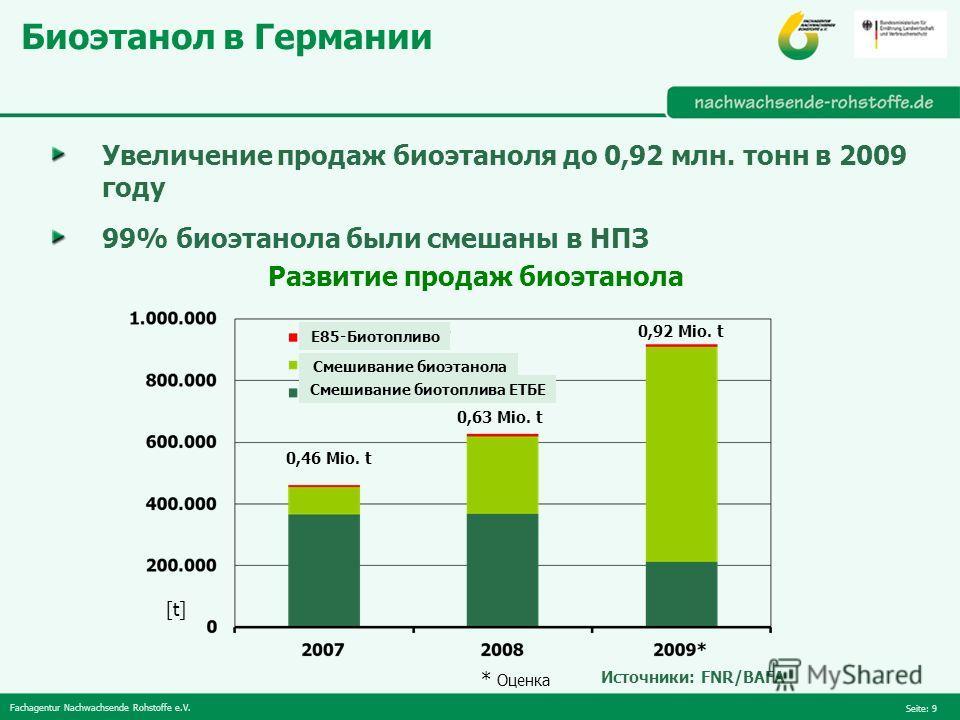 Fachagentur Nachwachsende Rohstoffe e.V. Seite: 9 Биоэтанол в Германии Увеличение продаж биоэтаноля до 0,92 млн. тонн в 2009 году 99% биоэтанола были смешаны в НПЗ Источники: FNR/BAFA * Оценка Развитие продаж биоэтанола [t] 0,46 Mio. t 0,63 Mio. t 0,