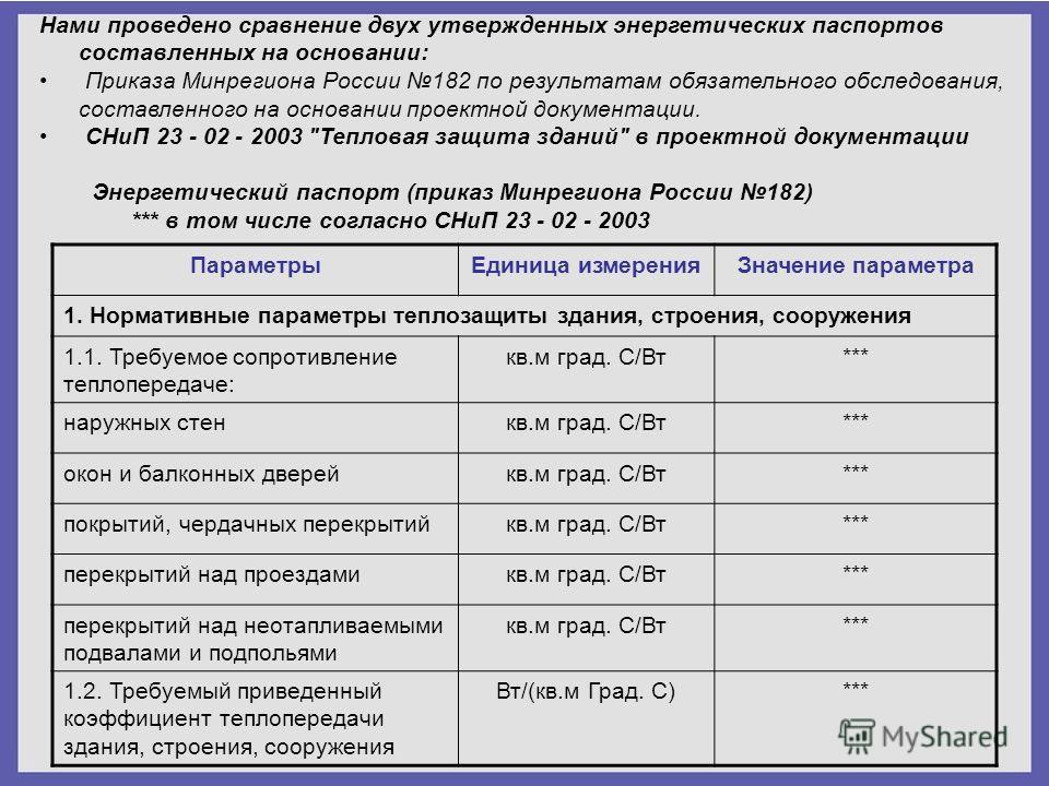 Нами проведено сравнение двух утвержденных энергетических паспортов составленных на основании: Приказа Минрегиона России 182 по результатам обязательного обследования, составленного на основании проектной документации. СНиП 23 - 02 - 2003