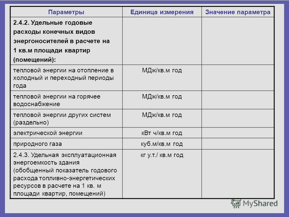 ПараметрыЕдиница измеренияЗначение параметра 2.4.2. Удельные годовые расходы конечных видов энергоносителей в расчете на 1 кв.м площади квартир (помещений): тепловой энергии на отопление в холодный и переходный периоды года МДж/кв.м год тепловой энер