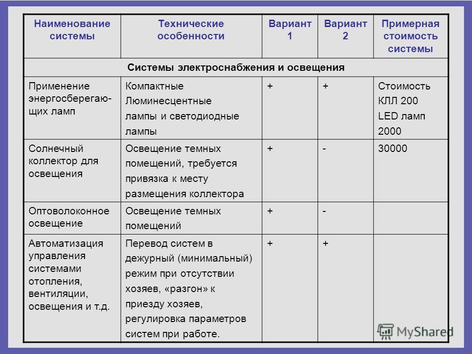 Наименование системы Технические особенности Вариант 1 Вариант 2 Примерная стоимость системы Системы электроснабжения и освещения Применение энергосберегаю- щих ламп Компактные Люминесцентные лампы и светодиодные лампы ++Стоимость КЛЛ 200 LED ламп 20
