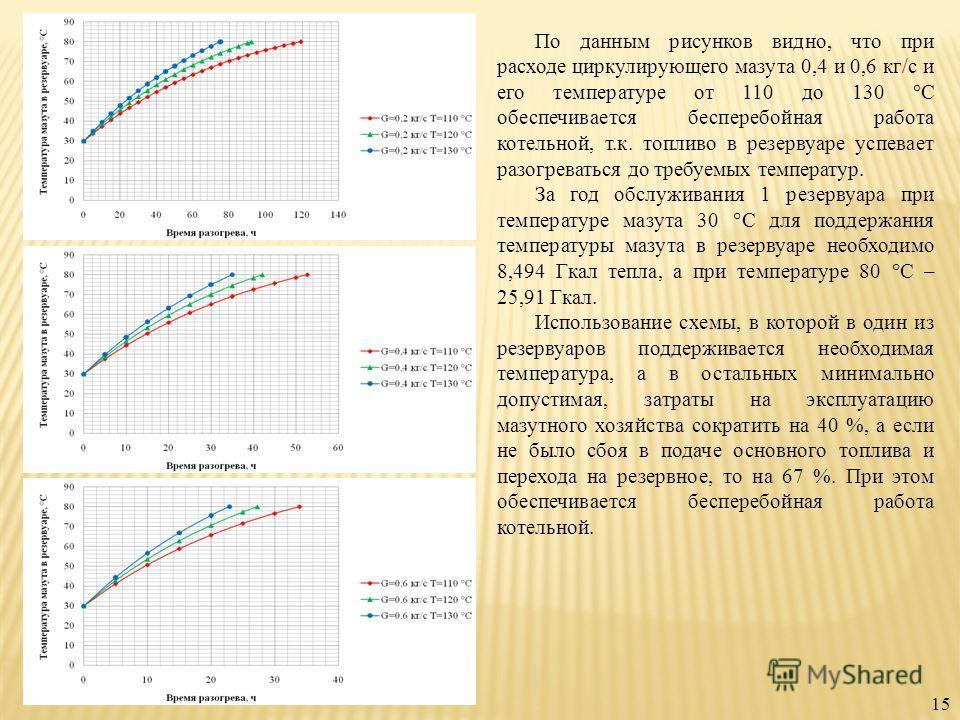 По данным рисунков видно, что при расходе циркулирующего мазута 0,4 и 0,6 кг/с и его температуре от 110 до 130 °С обеспечивается бесперебойная работа котельной, т.к. топливо в резервуаре успевает разогреваться до требуемых температур. За год обслужив