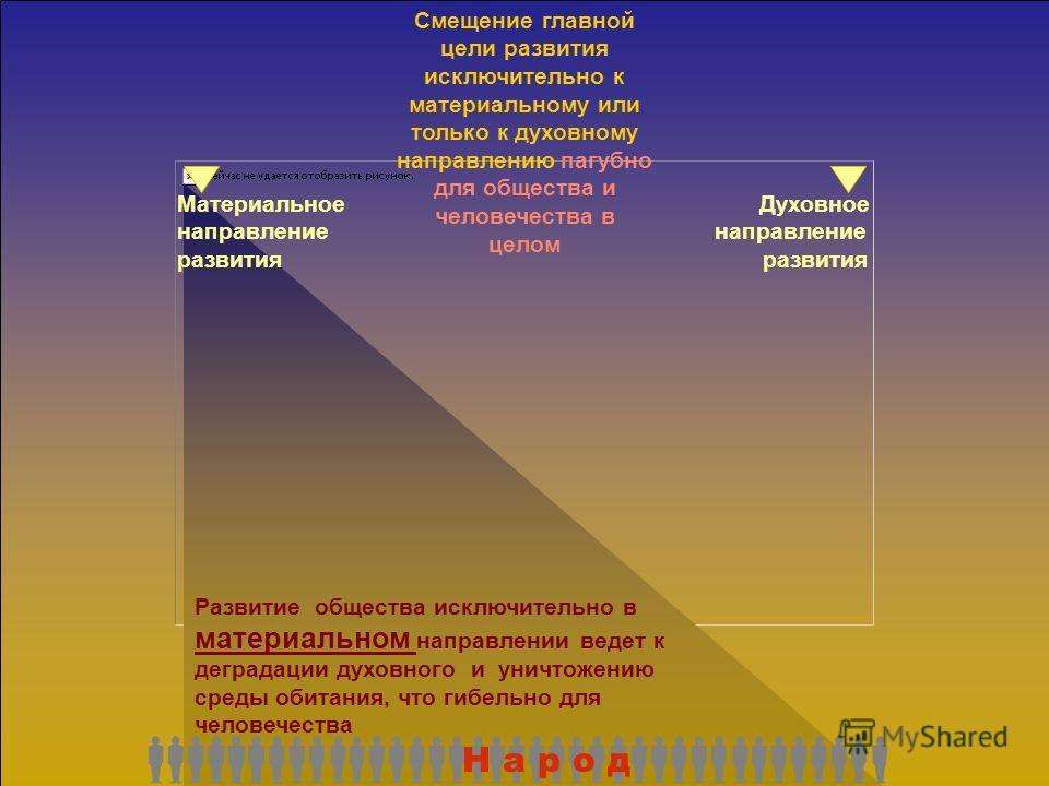 Н а р о д любой страны и человечество в целом объективно имеет возможность выбора главного направления своего развития в секторе от материального до духовного Материальное Духовное направление развития