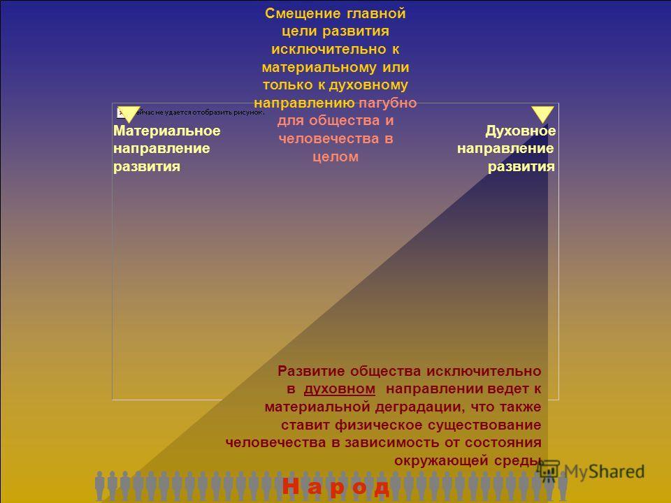 Смещение главной цели развития исключительно к материальному или только к духовному направлению пагубно для общества и человечества в целом Материальное Духовное направление развития Н а р о д Развитие общества исключительно в материальном направлени