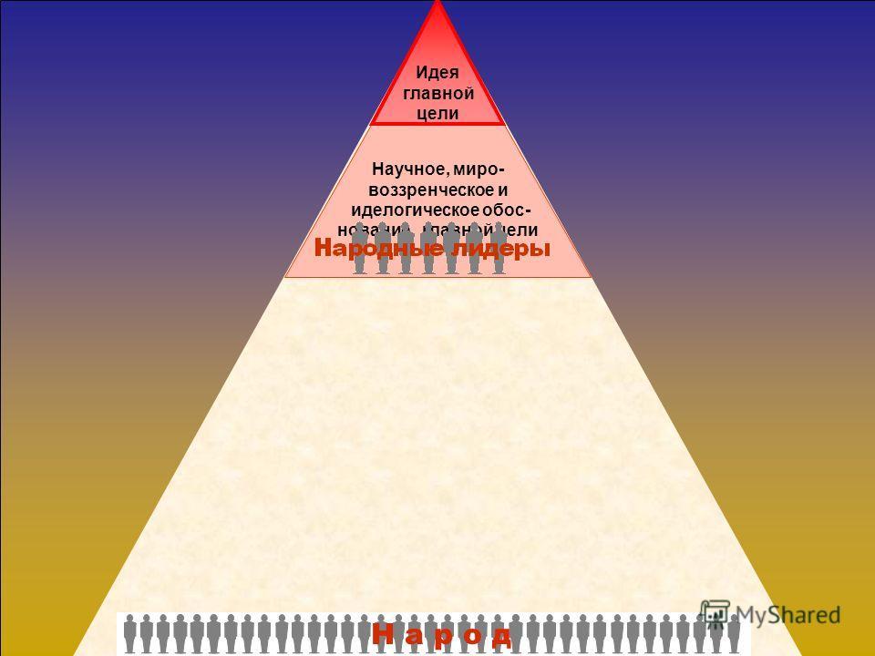 Н а р о д Народные лидеры - признанные и почитаемые в обществе представители науки и духовной культуры- концентрируют и научно- мировоззренчески обосно- вывают идею главной цели проповедуя ее, формируя и внедряя в сознание общества нормы морали и нра