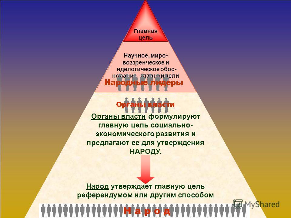 Н а р о д Научное, миро- воззренческое и иделогическое обос- нование главной цели Идея главной цели