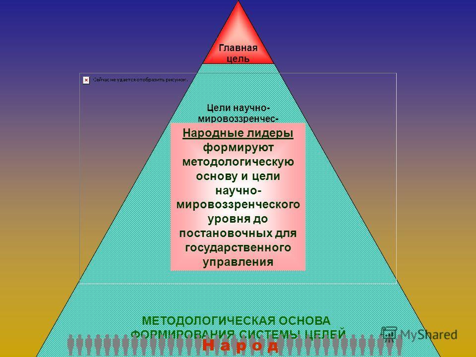 2.2.2. Последовательность формирования системы целей.