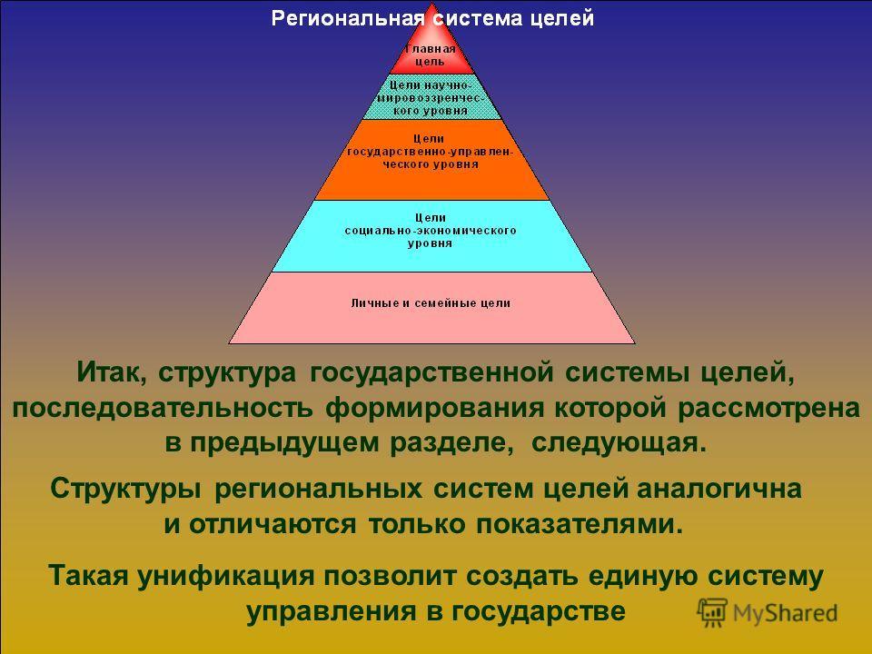 2.2.3. Структура системы целей.
