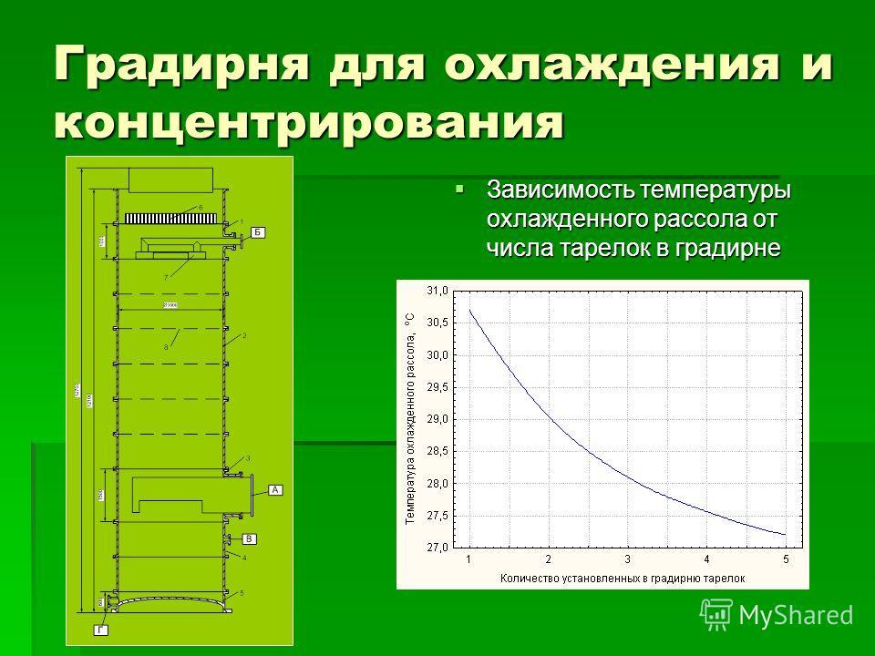 Градирня для охлаждения и концентрирования Зависимость температуры охлажденного рассола от числа тарелок в градирне Зависимость температуры охлажденного рассола от числа тарелок в градирне