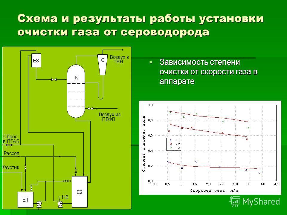 Схема и результаты работы установки очистки газа от сероводорода Зависимость степени очистки от скорости газа в аппарате Зависимость степени очистки от скорости газа в аппарате Е1 Е2 Е3 К С Рассол Каустик Воздух в ТВН Воздух из ПВФЛ Н2 Сброс в ПГАБ