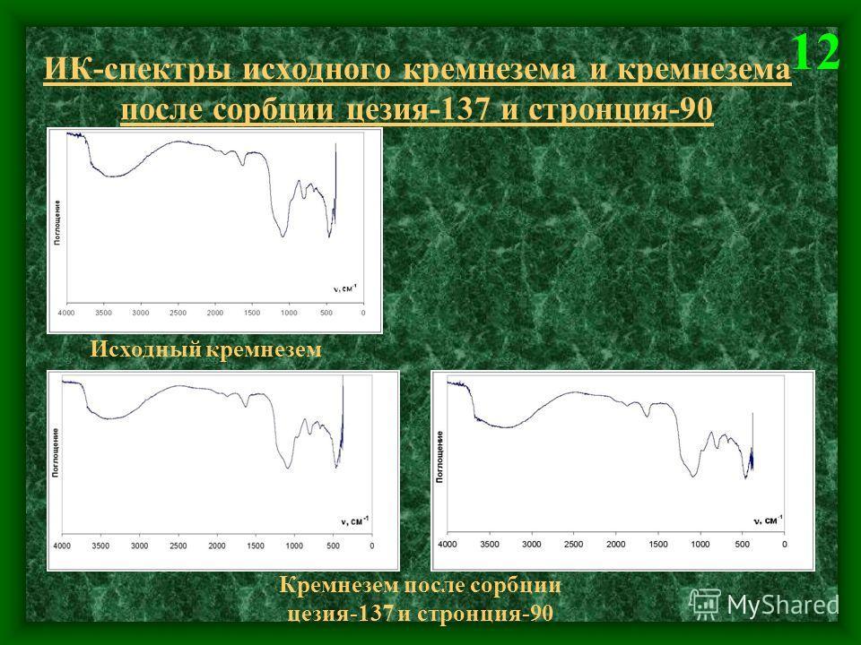 ИК-спектры исходного кремнезема и кремнезема после сорбции цезия-137 и стронция-90 Исходный кремнезем Кремнезем после сорбции цезия-137 и стронция-90 12
