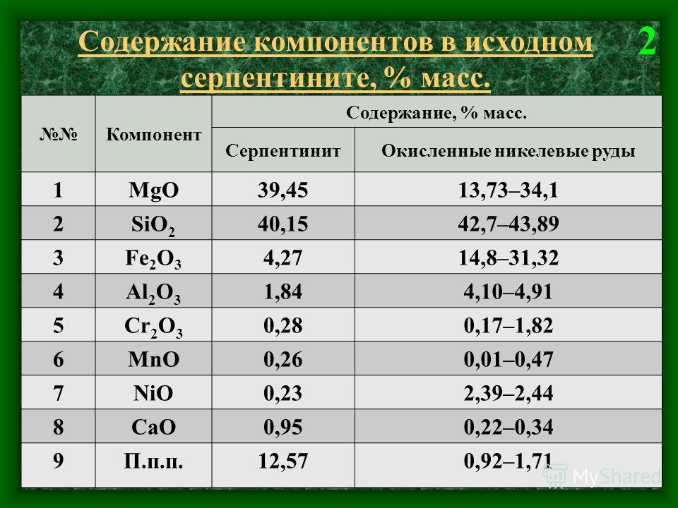 Содержание компонентов в исходном серпентините, % масс. Компонент Содержание, % масс. СерпентинитОкисленные никелевые руды 1MgO39,4513,73–34,1 2SiO 2 40,1542,7–43,89 3Fe 2 O 3 4,2714,8–31,32 4Al 2 O 3 1,844,10–4,91 5Cr 2 O 3 0,280,17–1,82 6MnO0,260,0
