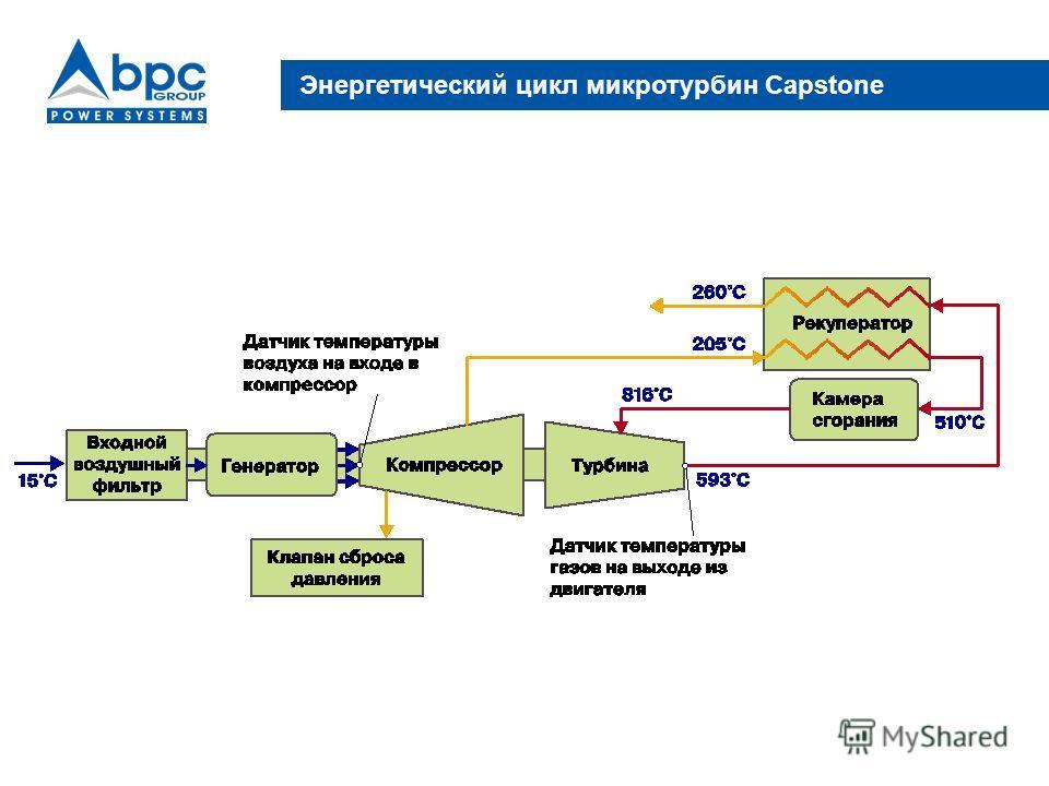Энергетический цикл микротурбин Capstone