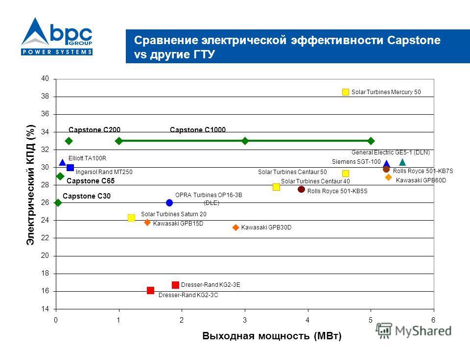 Сравнение электрической эффективности Capstone vs другие ГТУ