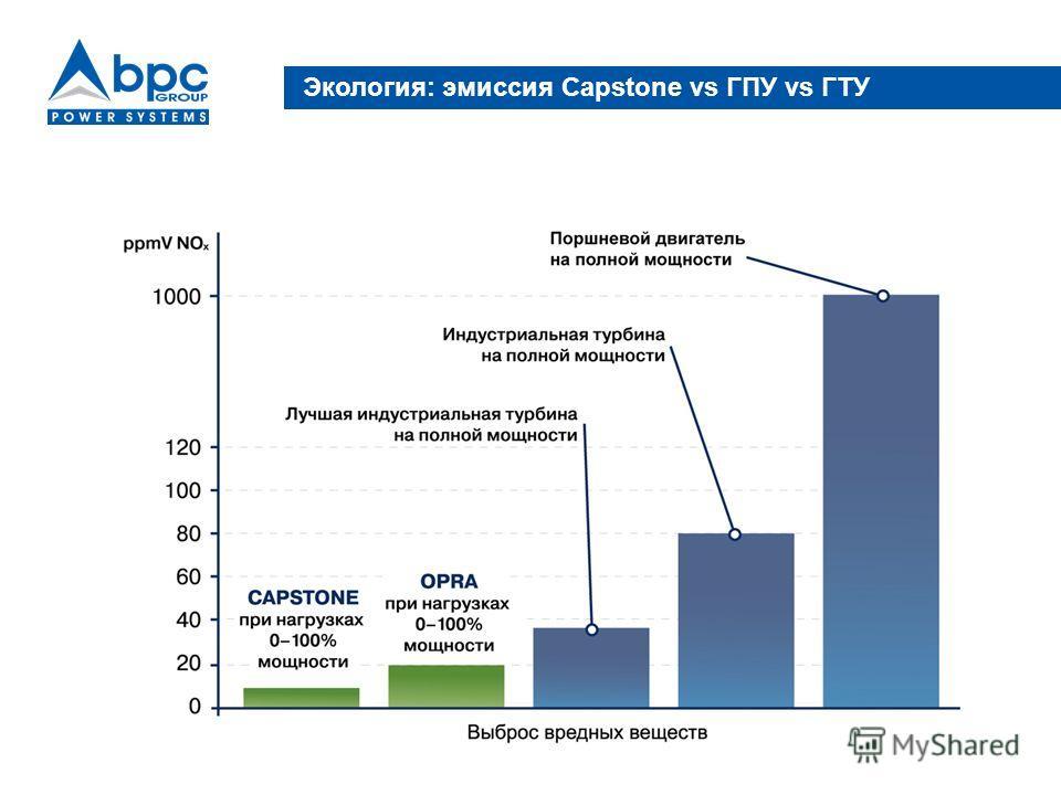 Экология: эмиссия Capstone vs ГПУ vs ГТУ