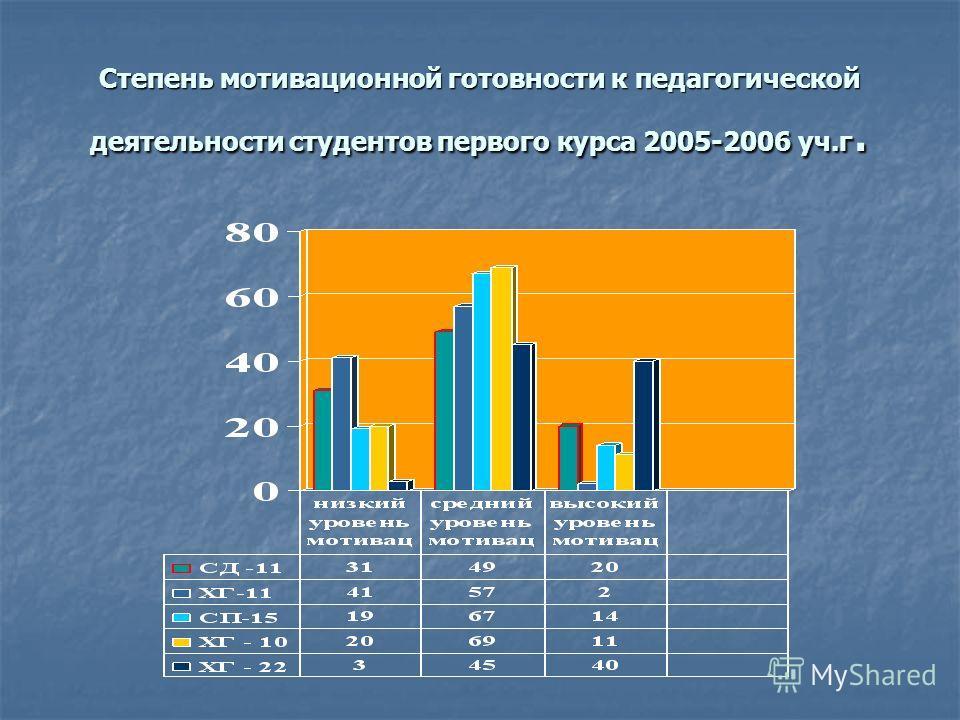 Степень мотивационной готовности к педагогической деятельности студентов первого курса 2005-2006 уч.г.