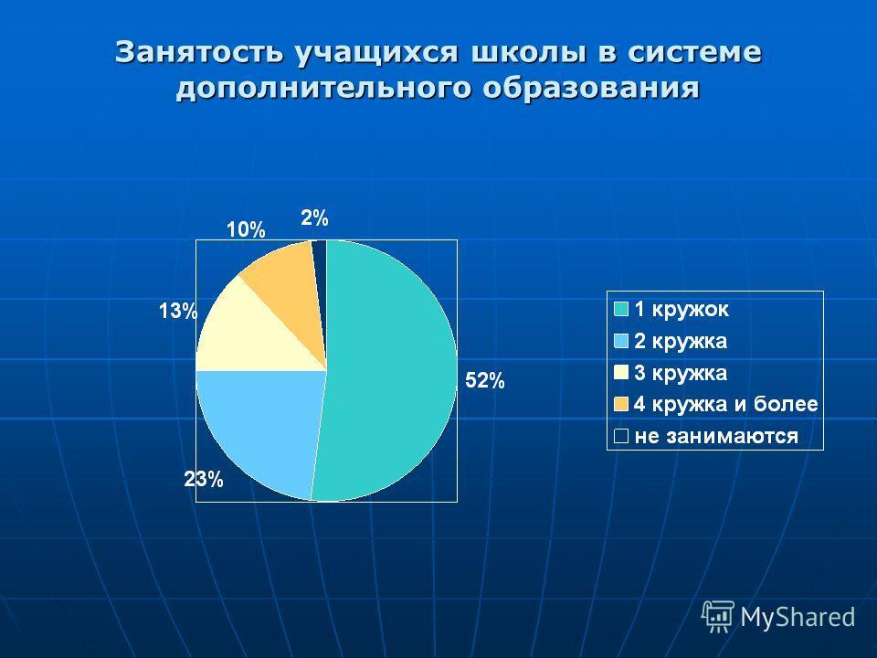 Занятость учащихся школы в системе дополнительного образования