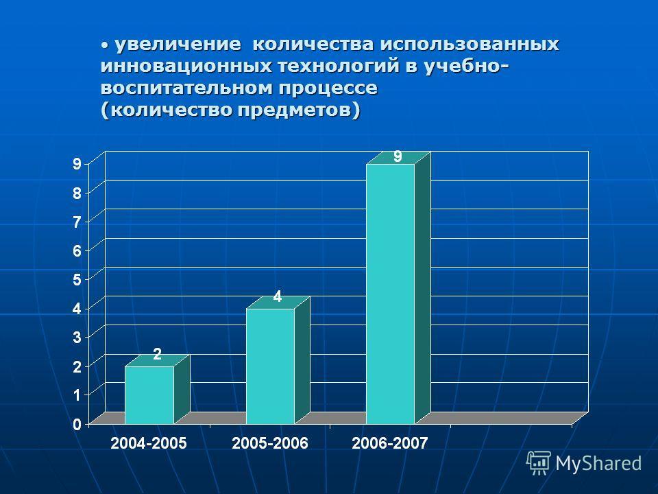 увеличение количества использованных инновационных технологий в учебно- воспитательном процессе (количество предметов) увеличение количества использованных инновационных технологий в учебно- воспитательном процессе (количество предметов)