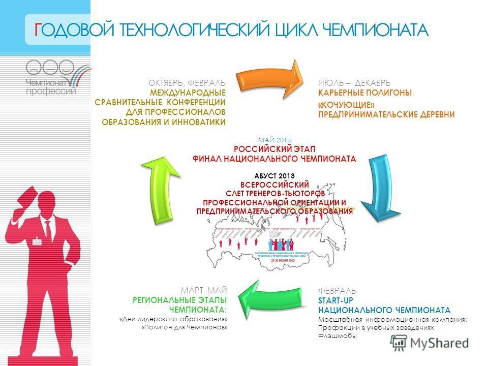 ГОДОВОЙ ТЕХНОЛОГИЧЕСКИЙ ЦИКЛ ЧЕМПИОНАТА МАЙ 2013 РОССИЙСКИЙ ЭТАП ФИНАЛ НАЦИОНАЛЬНОГО ЧЕМПИОНАТА АВУСТ 2013 ВСЕРОССИЙСКИЙ СЛЕТ ТРЕНЕРОВ-ТЬЮТОРОВ ПРОФЕССИОНАЛЬНОЙ ОРИЕНТАЦИИ И ПРЕДПРИНИМАТЕЛЬСКОГО ОБРАЗОВАНИЯ ИЮЛЬ – ДЕКАБРЬ КАРЬЕРНЫЕ ПОЛИГОНЫ «КОЧУЮЩИЕ