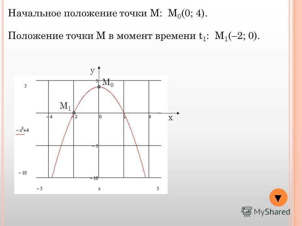 y x Начальное положение точки М: М 0 (0; 4). М0М0 Положение точки М в момент времени t 1 : М 1 (–2; 0). М1М1