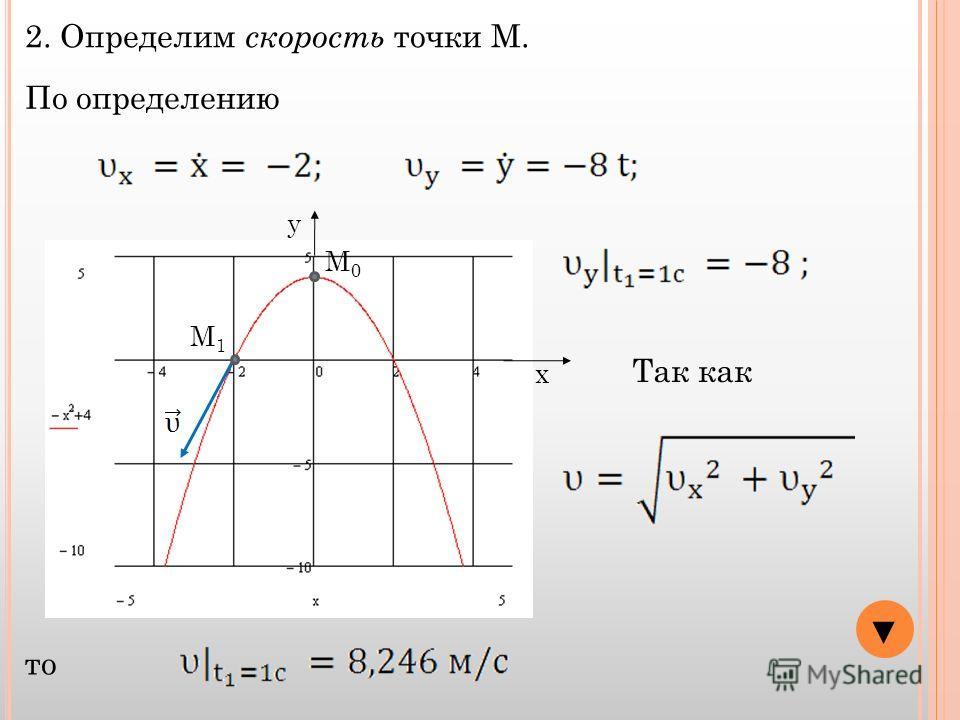 y x М0М0 М1М1 2. Определим скорость точки М. По определению Так как то