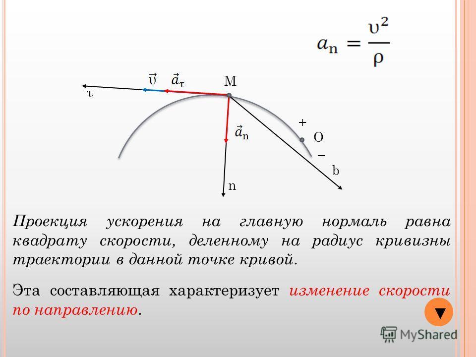 О + М τ n b Проекция ускорения на главную нормаль равна квадрату скорости, деленному на радиус кривизны траектории в данной точке кривой. Эта составляющая характеризует изменение скорости по направлению.