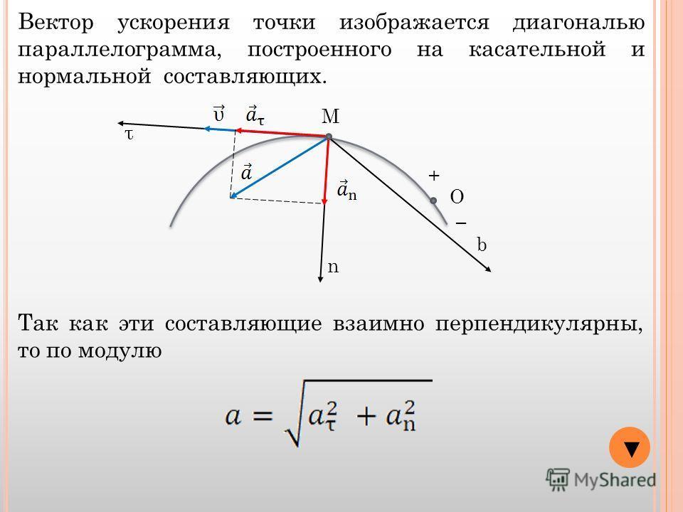 О + М τ n b Вектор ускорения точки изображается диагональю параллелограмма, построенного на касательной и нормальной составляющих. Так как эти составляющие взаимно перпендикулярны, то по модулю