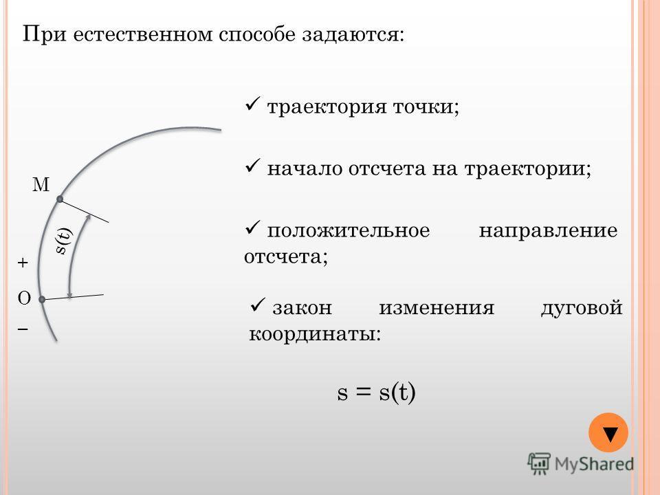При естественном способе задаются: траектория точки; начало отсчета на траектории; положительное направление отсчета; закон изменения дуговой координаты: s = s(t) О + М s(t)