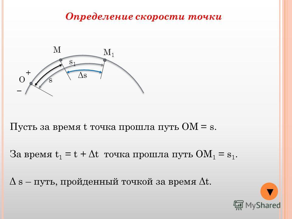 О + М s Определение скорости точки М1М1 s1s1 ΔsΔs Пусть за время t точка прошла путь ОМ = s. За время t 1 = t + Δt точка прошла путь ОМ 1 = s 1. Δ s – путь, пройденный точкой за время Δt.