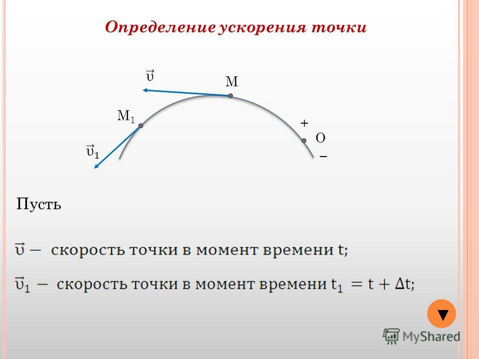 О + М Определение ускорения точки М1М1 Пусть