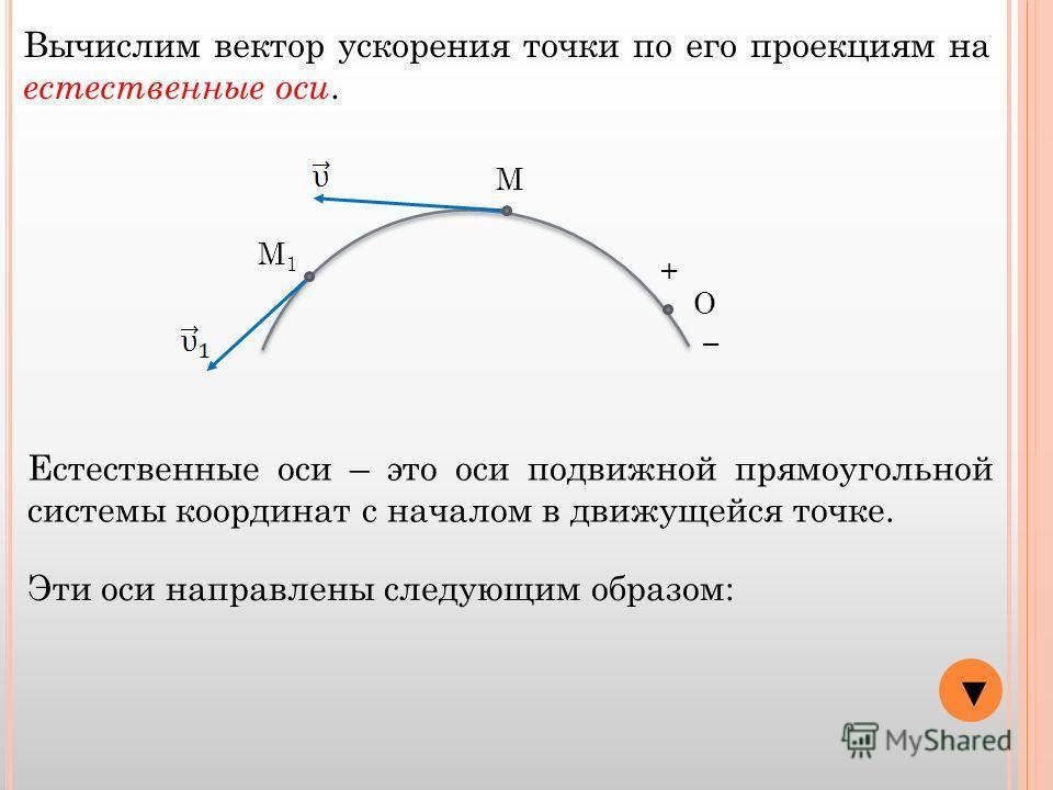 О + М М1М1 Вычислим вектор ускорения точки по его проекциям на естественные оси. Естественные оси – это оси подвижной прямоугольной системы координат с началом в движущейся точке. Эти оси направлены следующим образом:
