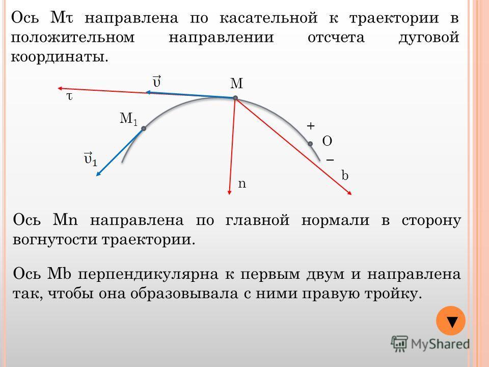 О + М М1М1 Ось Мτ направлена по касательной к траектории в положительном направлении отсчета дуговой координаты. τ Ось Мn направлена по главной нормали в сторону вогнутости траектории. n Ось Мb перпендикулярна к первым двум и направлена так, чтобы он