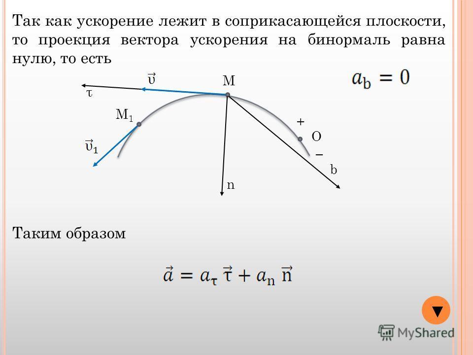 О + М М1М1 Так как ускорение лежит в соприкасающейся плоскости, то проекция вектора ускорения на бинормаль равна нулю, то есть τ n b Таким образом