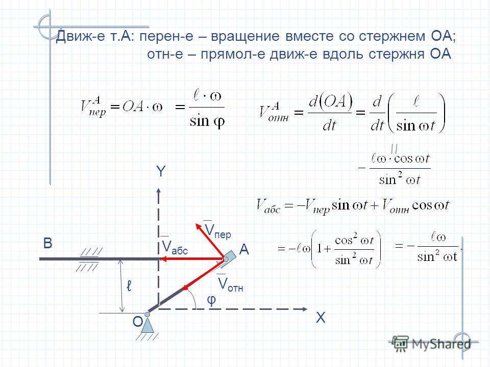 Движ-е т.А: перен-е – вращение вместе со стержнем ОА; отн-е – прямол-е движ-е вдоль стержня ОА O O А А В В Х Х Y Y φ φ V пер V отн V абс