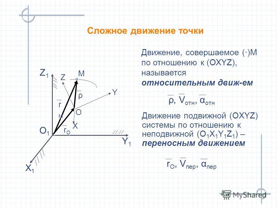 Сложное движение точки Движение подвижной (ОХYZ) системы по отношению к неподвижной (О 1 Х 1 Y 1 Z 1 ) – переносным движением Движение, совершаемое (·)М по отношению к (ОХYZ), называется относительным движ-ем Х1Х1 Х1Х1 Y1Y1 Y1Y1 Z1Z1 Z1Z1 O1O1 O1O1 Х