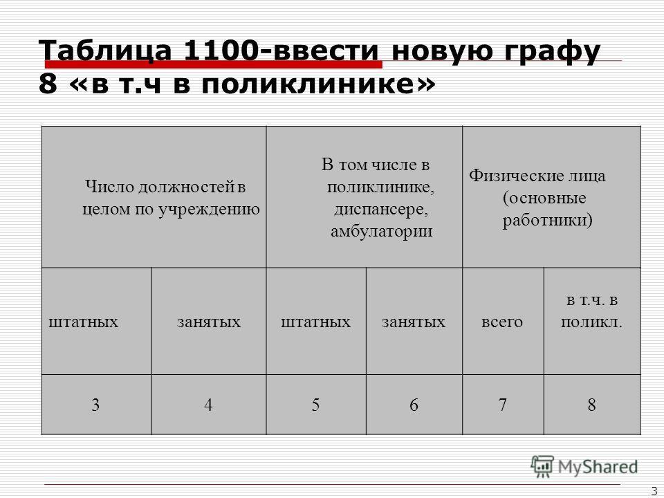3 Таблица 1100-ввести новую графу 8 «в т.ч в поликлинике» Число должностей в целом по учреждению В том числе в поликлинике, диспансере, амбулатории Физические лица (основные работники) штатныхзанятыхштатныхзанятыхвсего в т.ч. в поликл. 345678