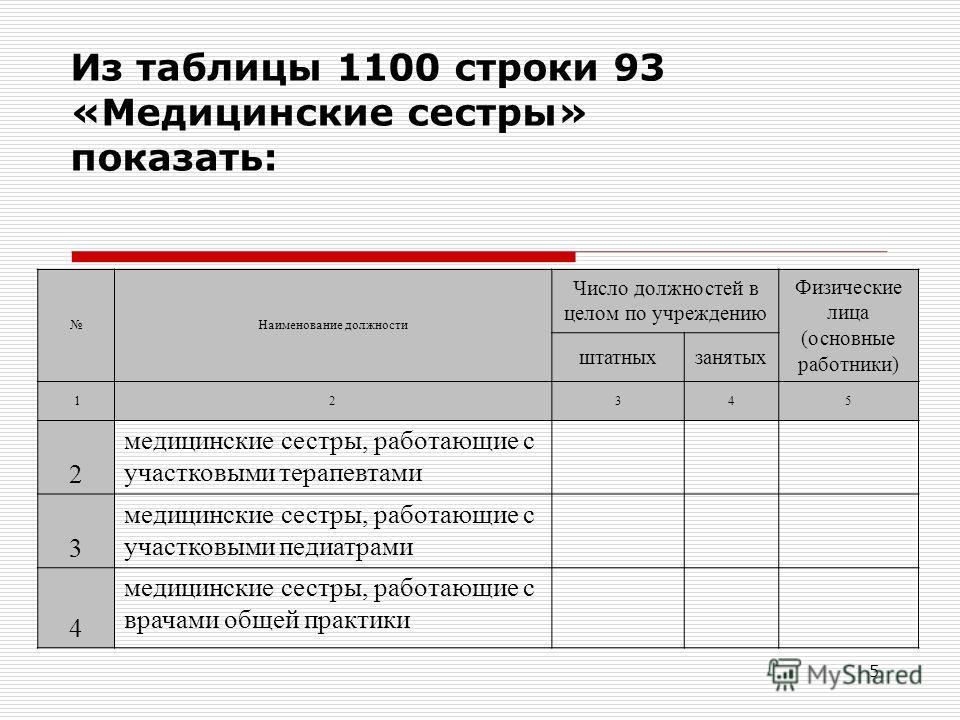 5 Из таблицы 1100 строки 93 «Медицинские сестры» показать: Наименование должности Число должностей в целом по учреждению Физические лица (основные работники) штатныхзанятых 12345 2 медицинские сестры, работающие с участковыми терапевтами 3 медицински