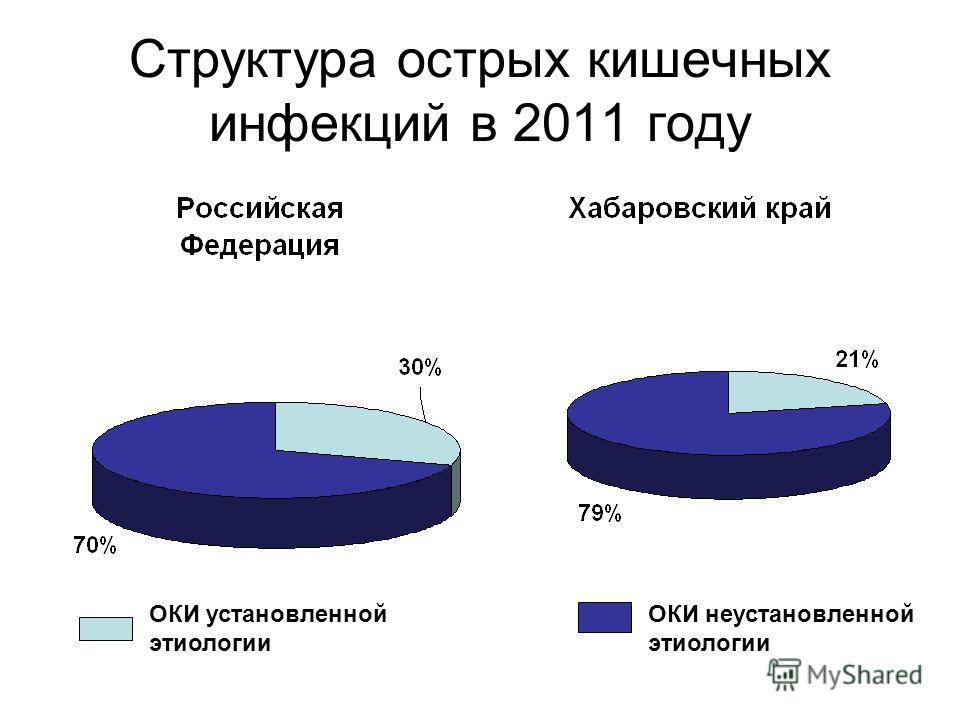 Структура острых кишечных инфекций в 2011 году ОКИ установленной этиологии ОКИ неустановленной этиологии