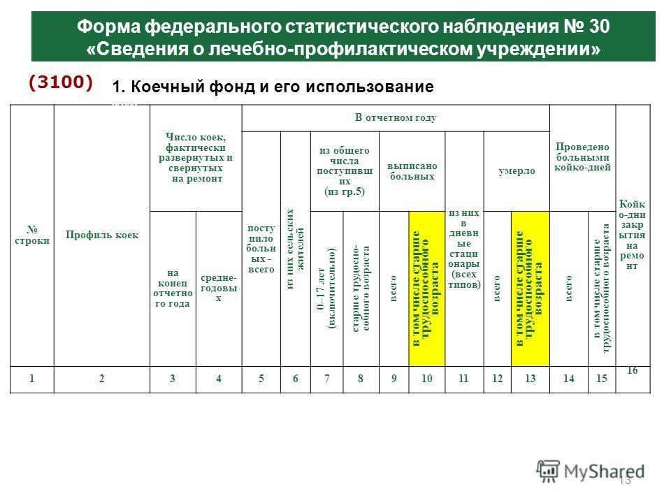 13 Заболеваемость и контингенты больных злокачественными новообразованиями по субъектам Российской Федерации Форма федерального статистического наблюдения 30 «Сведения о лечебно-профилактическом учреждении» (3100) строки Профиль коек Число коек, факт