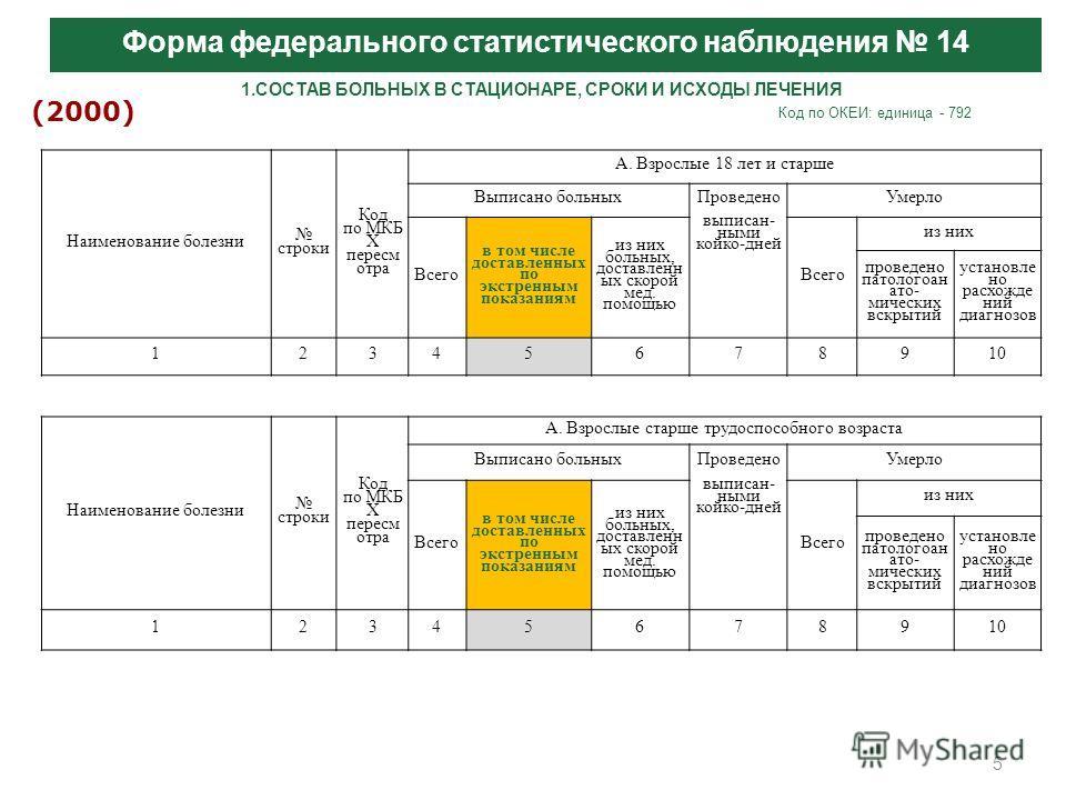 5 Заболеваемость и контингенты больных злокачественными новообразованиями по субъектам Российской Федерации Форма федерального статистического наблюдения 14 (2000) 1.СОСТАВ БОЛЬНЫХ В СТАЦИОНАРЕ, СРОКИ И ИСХОДЫ ЛЕЧЕНИЯ Код по ОКЕИ: единица - 792 Наиме