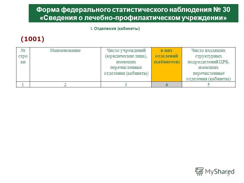 9 Форма федерального статистического наблюдения 30 «Сведения о лечебно-профилактическом учреждении» стро ки НаименованиеЧисло учреждений (юридические лица), имеющих перечисленные отделения (кабинеты) в них отделений (кабинетов) Число входящих структу