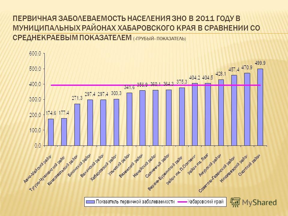 ПЕРВИЧНАЯ ЗАБОЛЕВАЕМОСТЬ НАСЕЛЕНИЯ ЗНО В 2011 ГОДУ В МУНИЦИПАЛЬНЫХ РАЙОНАХ ХАБАРОВСКОГО КРАЯ В СРАВНЕНИИ СО СРЕДНЕКРАЕВЫМ ПОКАЗАТЕЛЕМ («ГРУБЫЙ» ПОКАЗАТЕЛЬ)